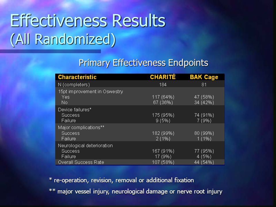 Effectiveness Results (All Randomized)