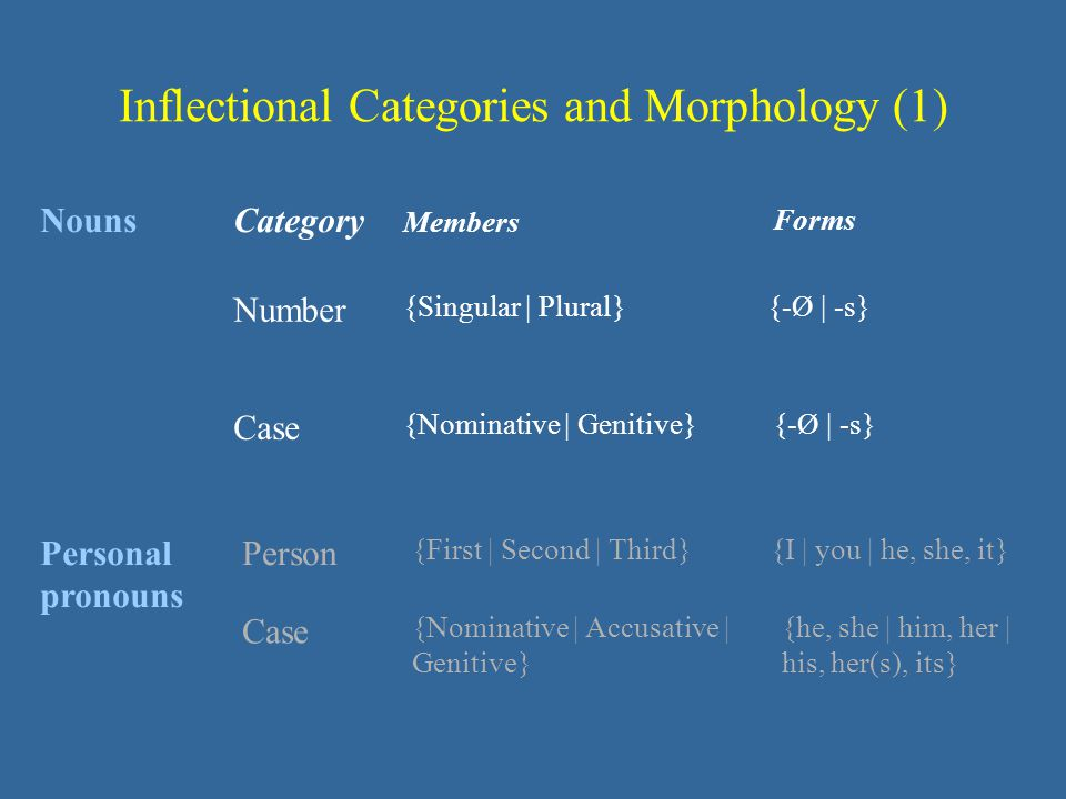 Inflectional Categories and Morphology (1)