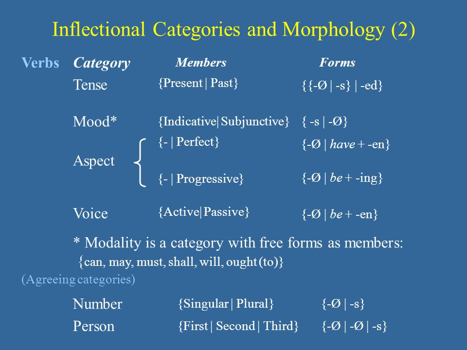 Inflectional Categories and Morphology (2)
