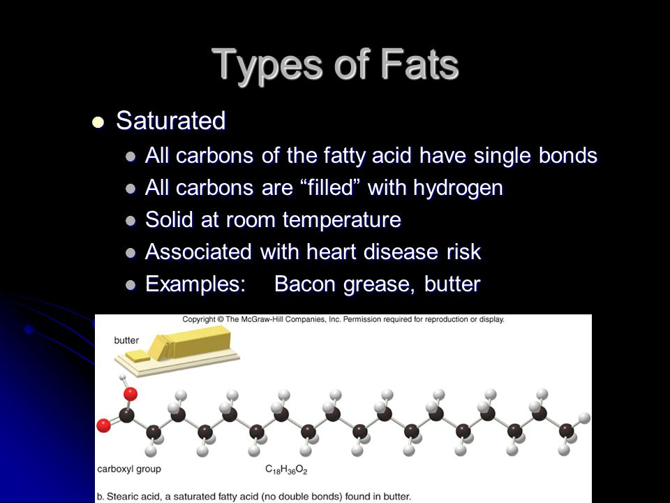 Types of Fats Saturated