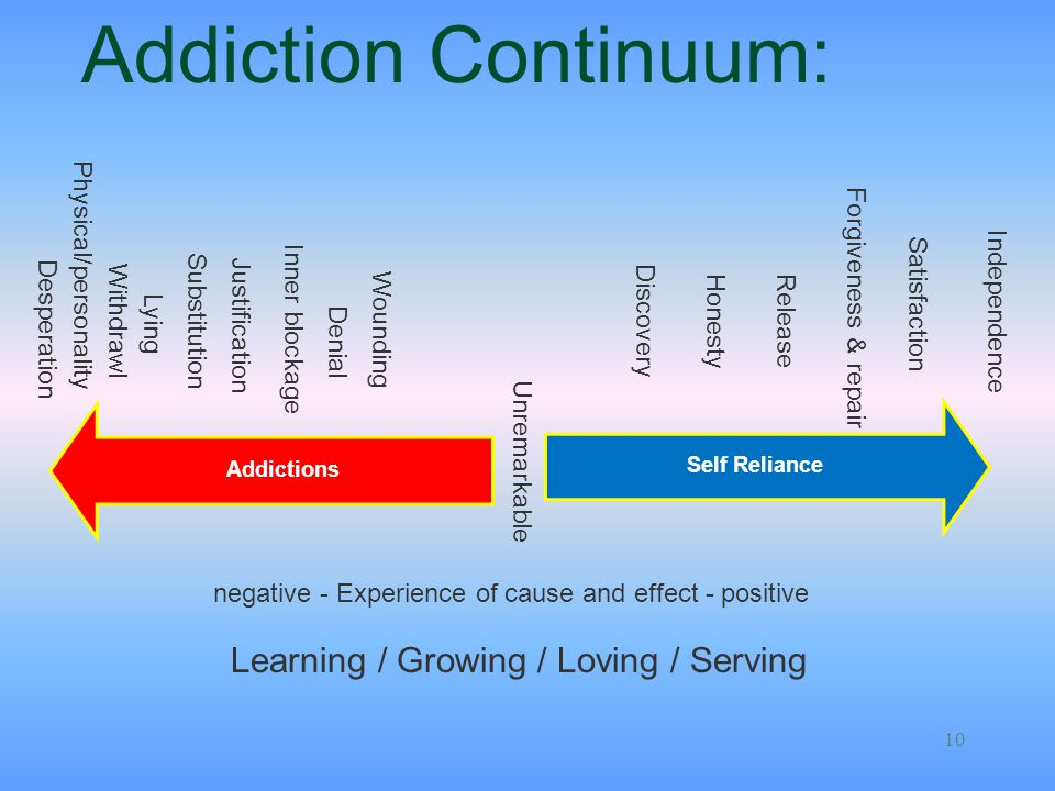 Addiction Continuum: Learning / Growing / Loving / Serving