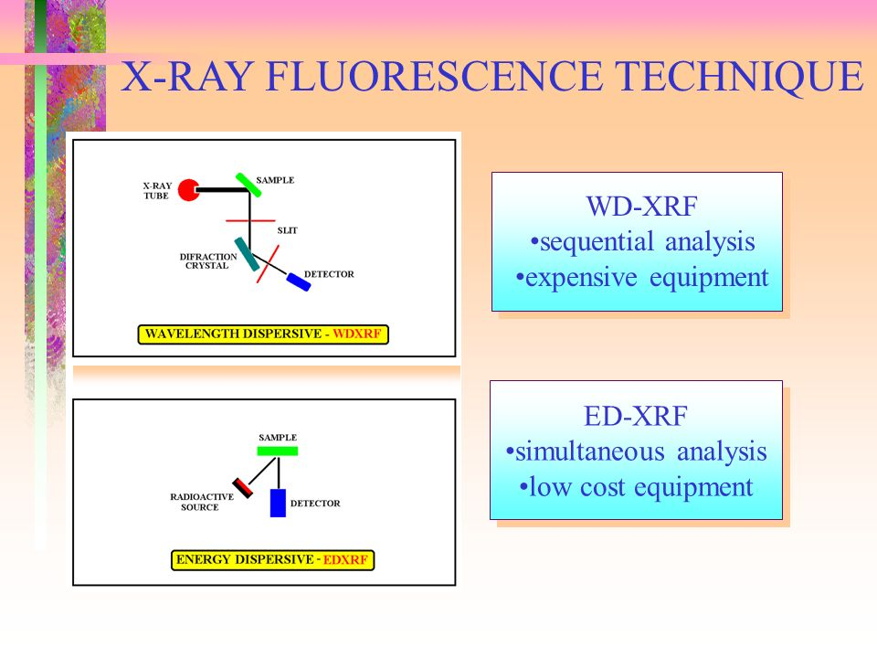 X-RAY FLUORESCENCE TECHNIQUE