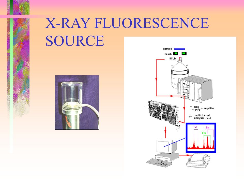 X-RAY FLUORESCENCE SOURCE