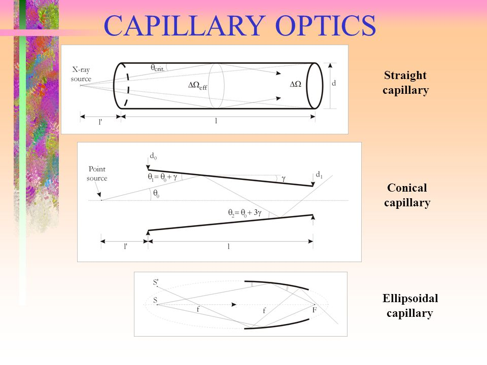 CAPILLARY OPTICS Straight capillary Conical capillary Ellipsoidal