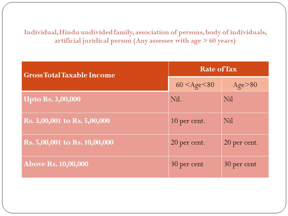 Gross Total Taxable Income Rate of Tax 60 <Age<80 Age>80