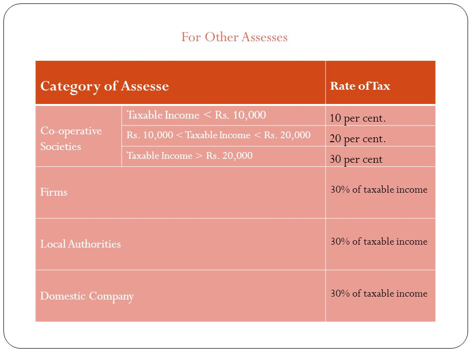 For Other Assesses Category of Assesse Rate of Tax