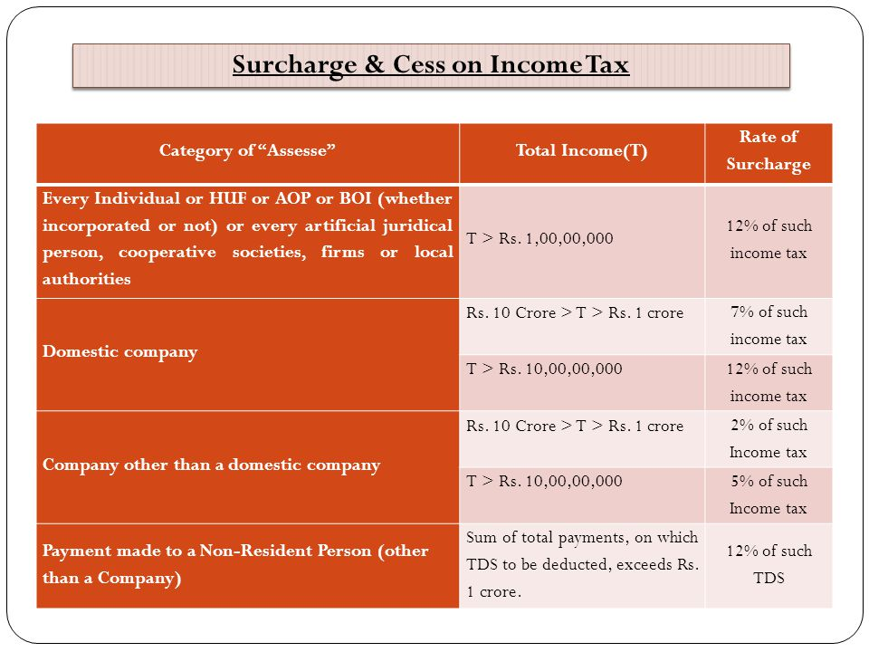 Surcharge & Cess on Income Tax