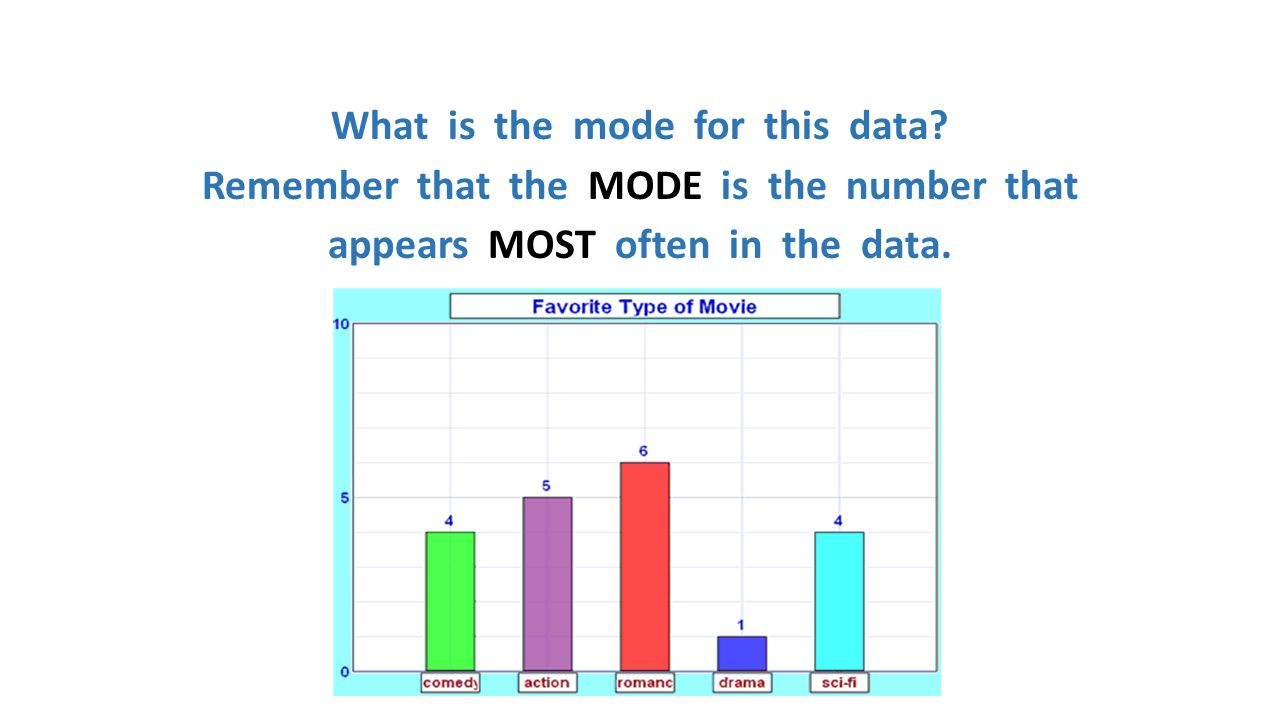 What is the mode for this data