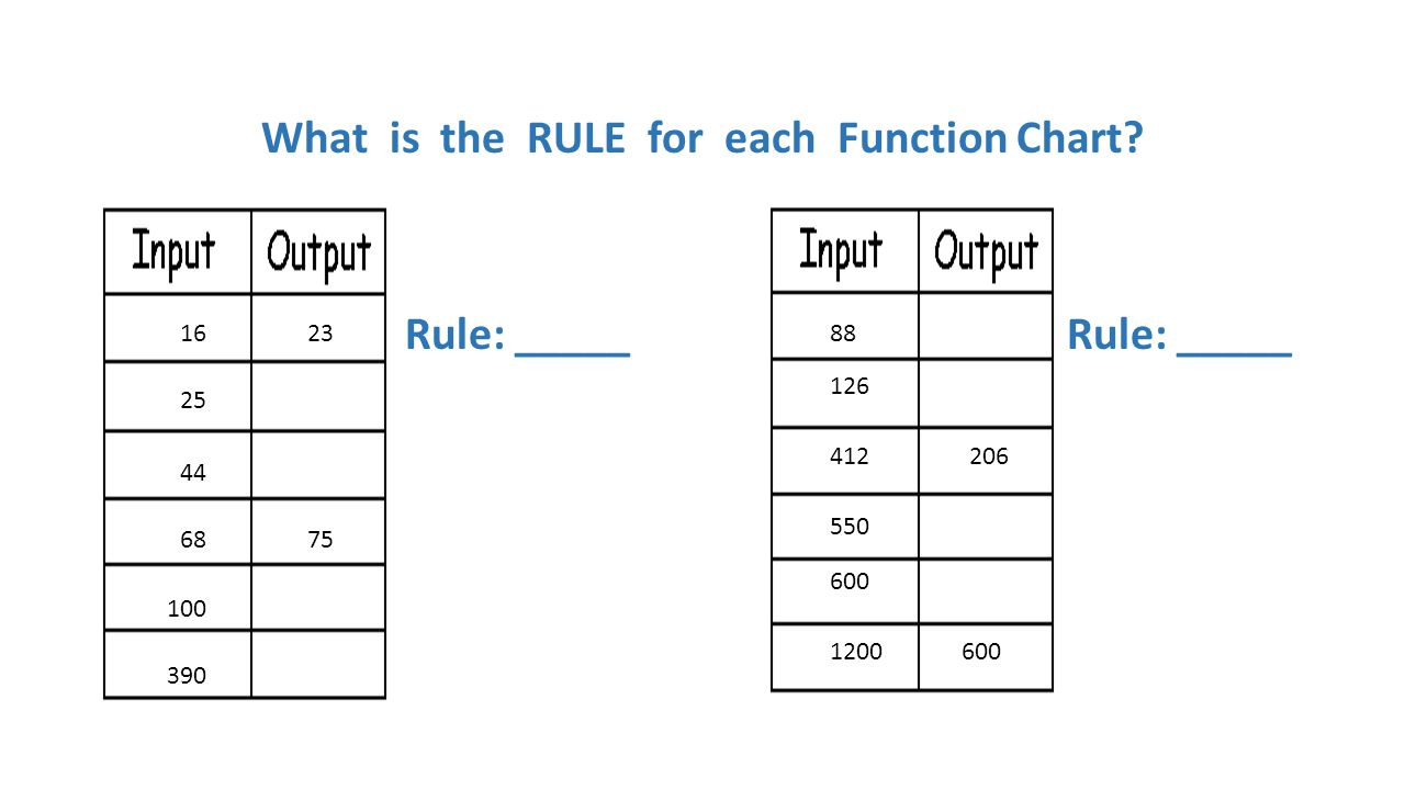 What is the RULE for each Function Chart Rule: _____ Rule: _____