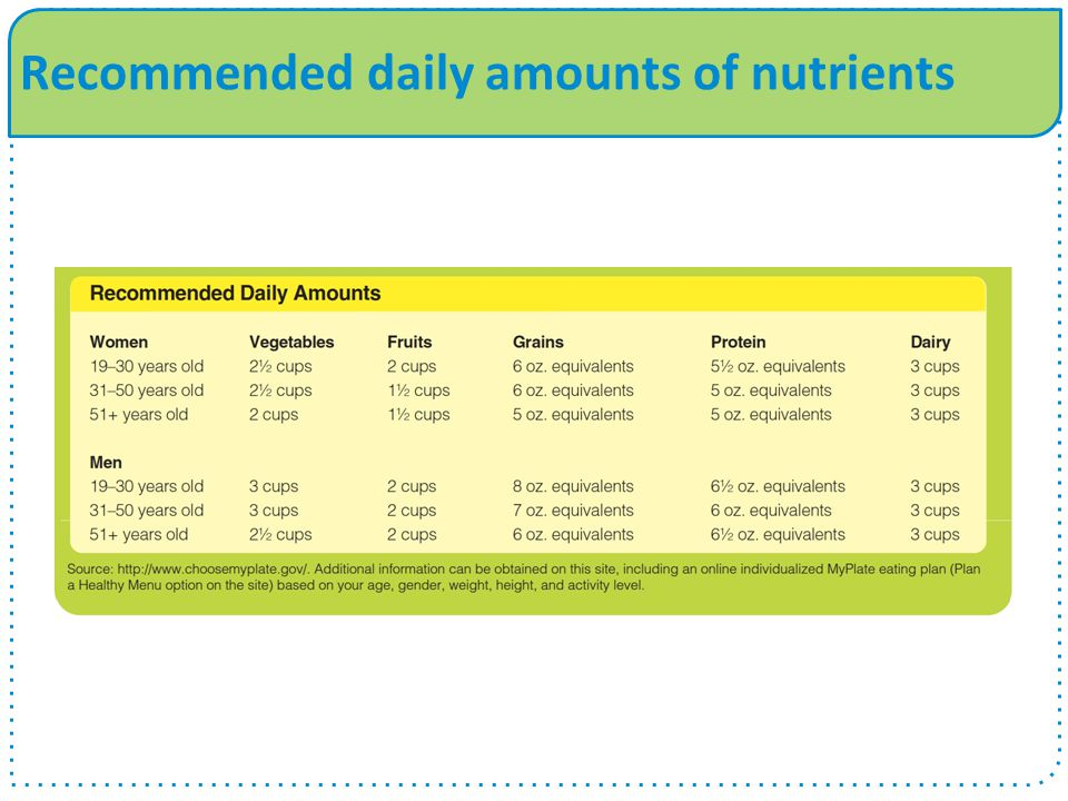 Recommended daily amounts of nutrients