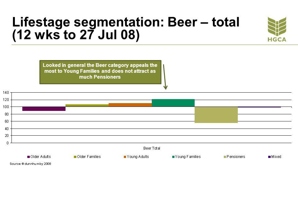 Lifestage segmentation: Beer – total (12 wks to 27 Jul 08)