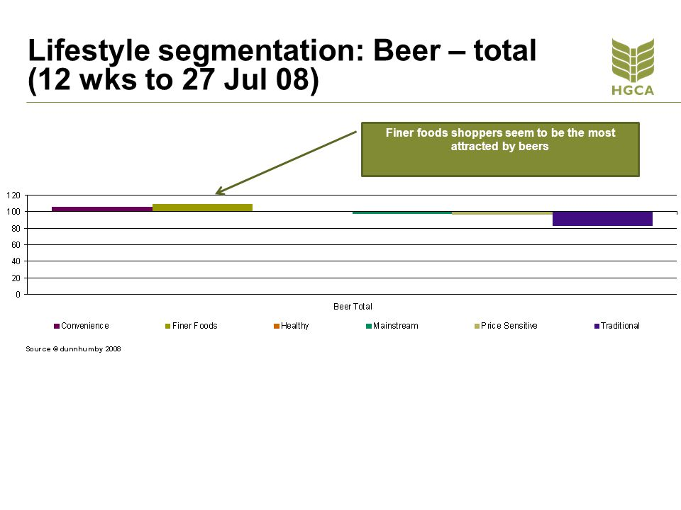 Finer foods shoppers seem to be the most attracted by beers