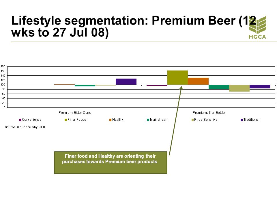 Lifestyle segmentation: Premium Beer (12 wks to 27 Jul 08)