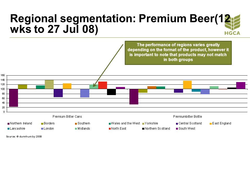 Regional segmentation: Premium Beer(12 wks to 27 Jul 08)