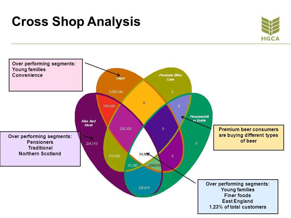Cross Shop Analysis Over performing segments: Young families