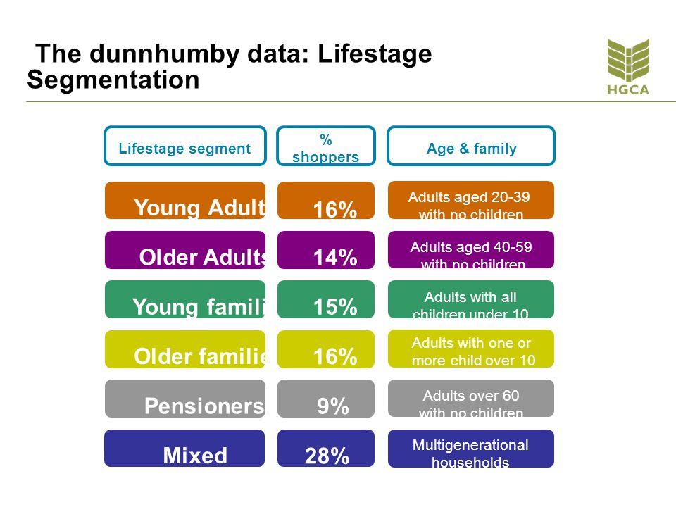 The dunnhumby data: Lifestage Segmentation