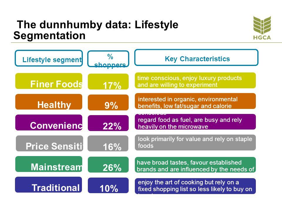 The dunnhumby data: Lifestyle Segmentation