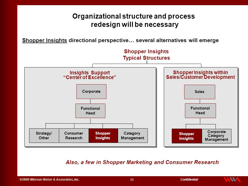 Organizational structure and process redesign will be necessary