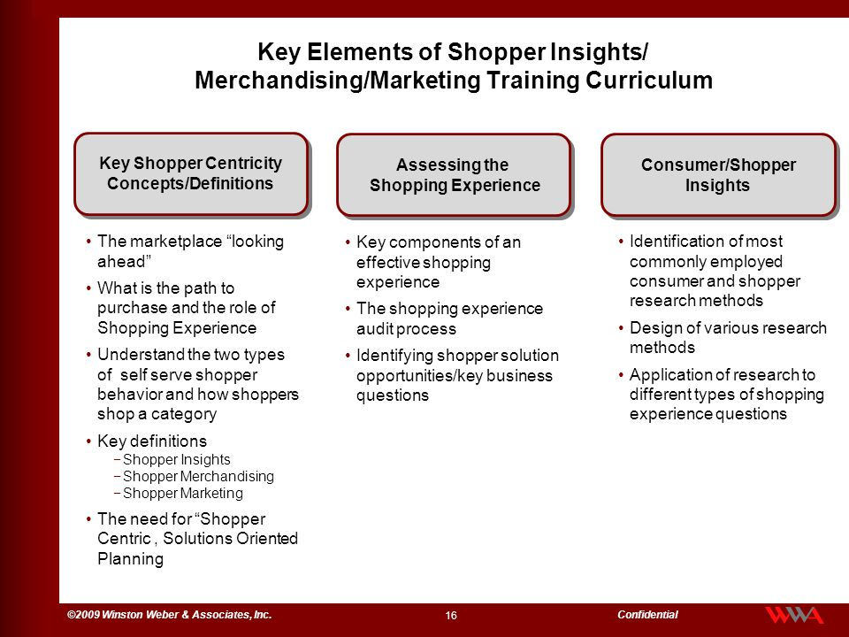 Key Shopper Centricity Concepts/Definitions Consumer/Shopper Insights