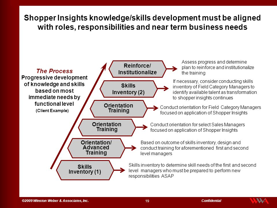 Shopper Insights knowledge/skills development must be aligned with roles, responsibilities and near term business needs