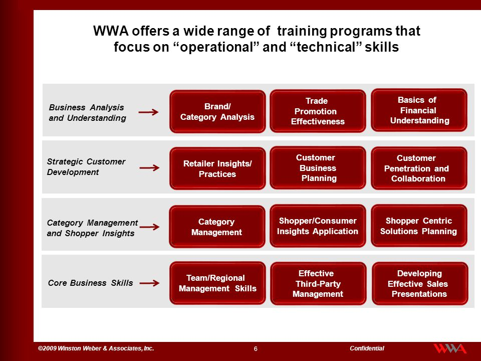 WWA offers a wide range of training programs that focus on operational and technical skills