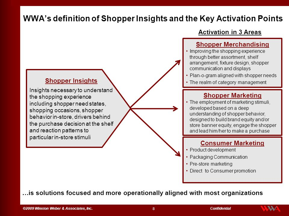 WWA's definition of Shopper Insights and the Key Activation Points