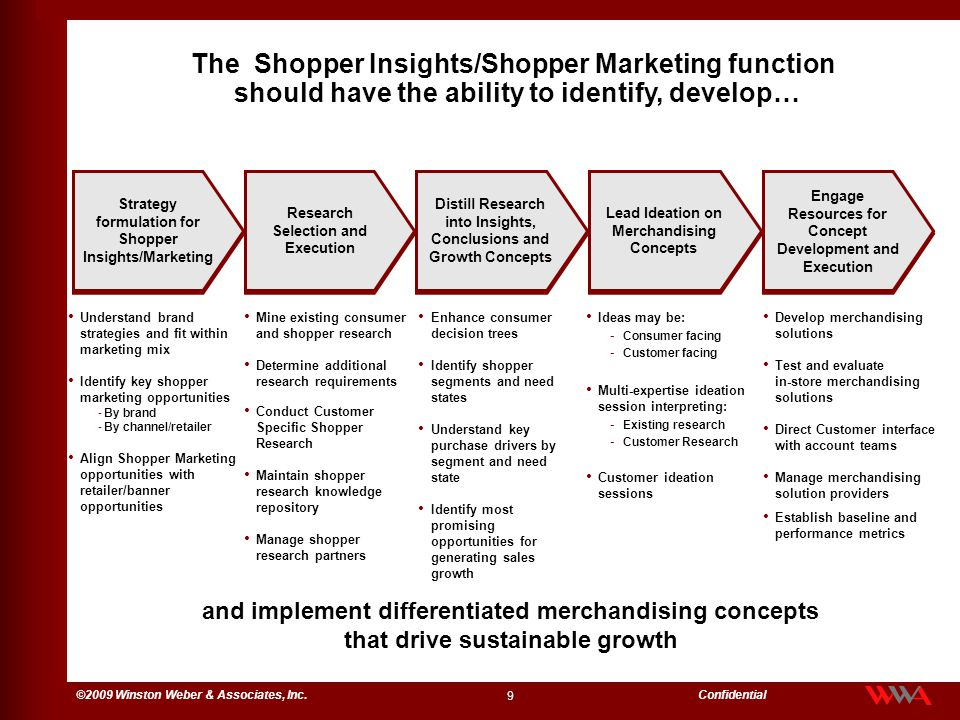 The Shopper Insights/Shopper Marketing function