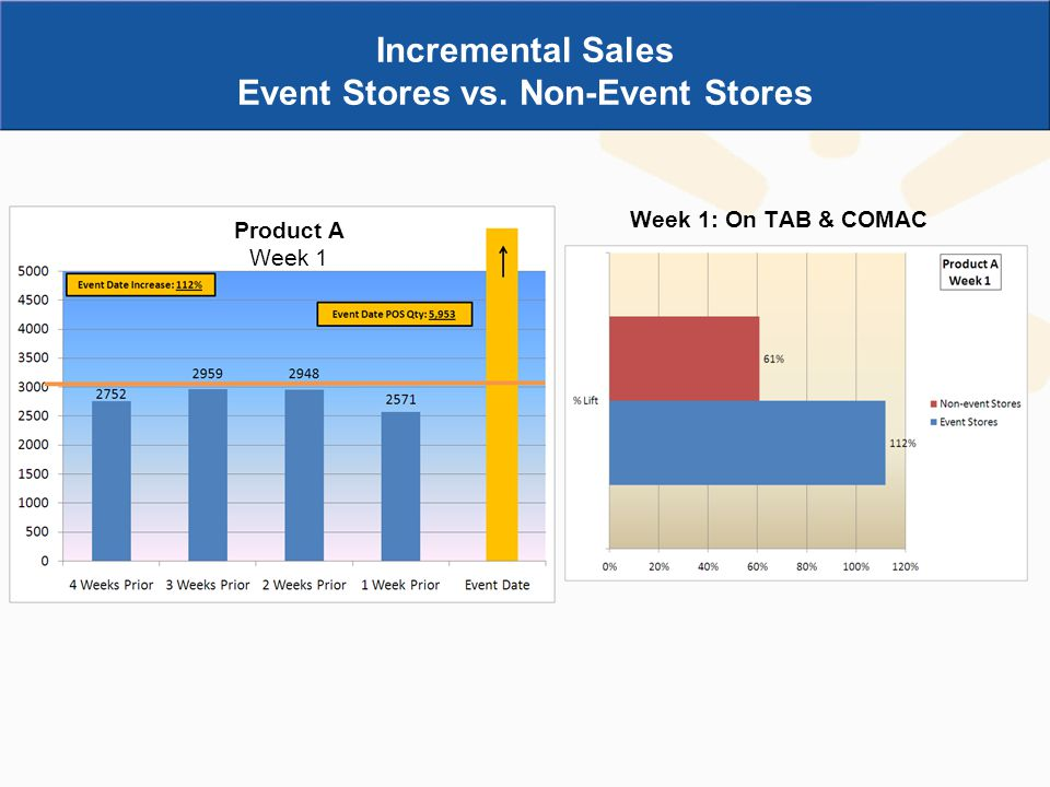 Event Stores vs. Non-Event Stores