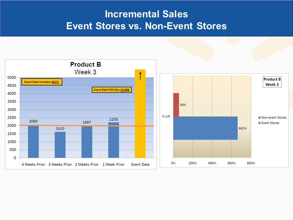 Incremental Sales Event Stores vs. Non-Event Stores