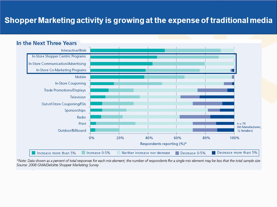 Shopper Marketing activity is growing at the expense of traditional media