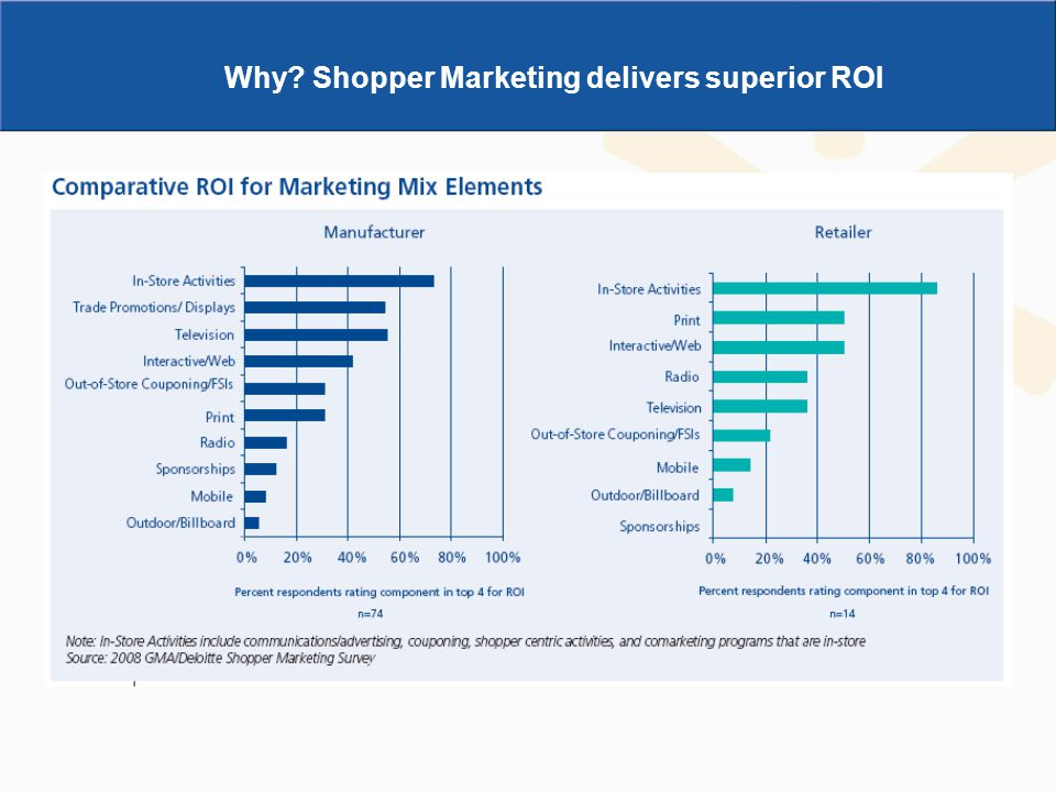 Why Shopper Marketing delivers superior ROI