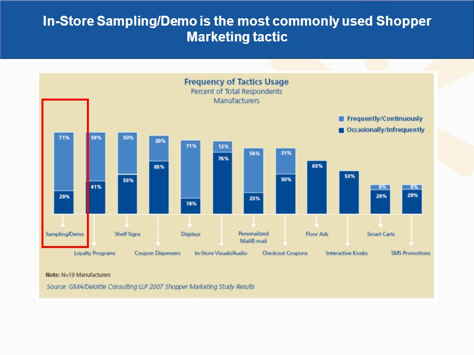 In-Store Sampling/Demo is the most commonly used Shopper Marketing tactic