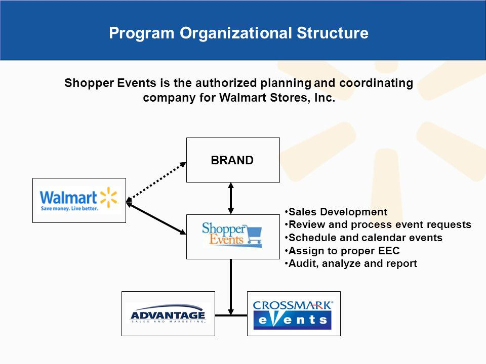 Program Organizational Structure