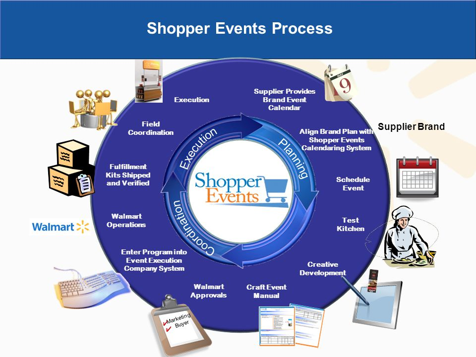 Shopper Events Process