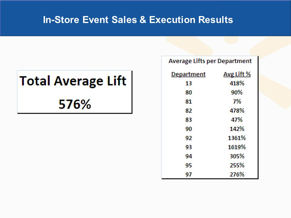 In-Store Event Sales & Execution Results