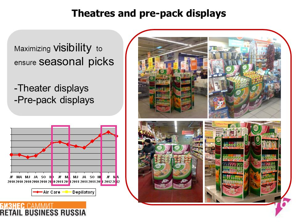 Theatres and pre-pack displays