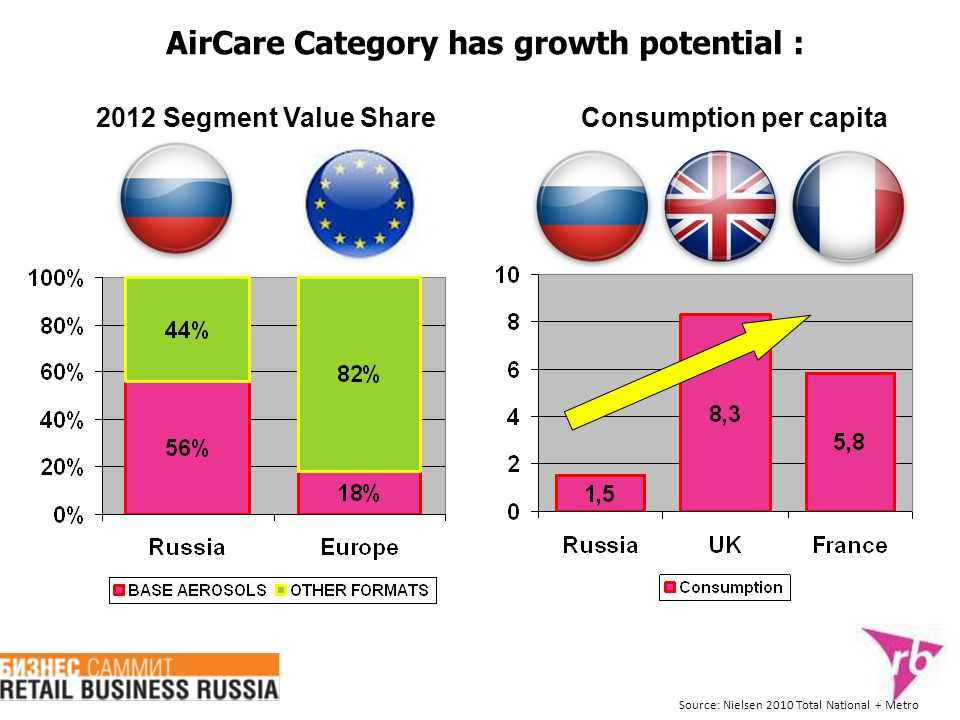 AirCare Category has growth potential : Consumption per capita