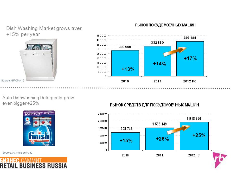 Dish Washing Market grows aver. +15% per year