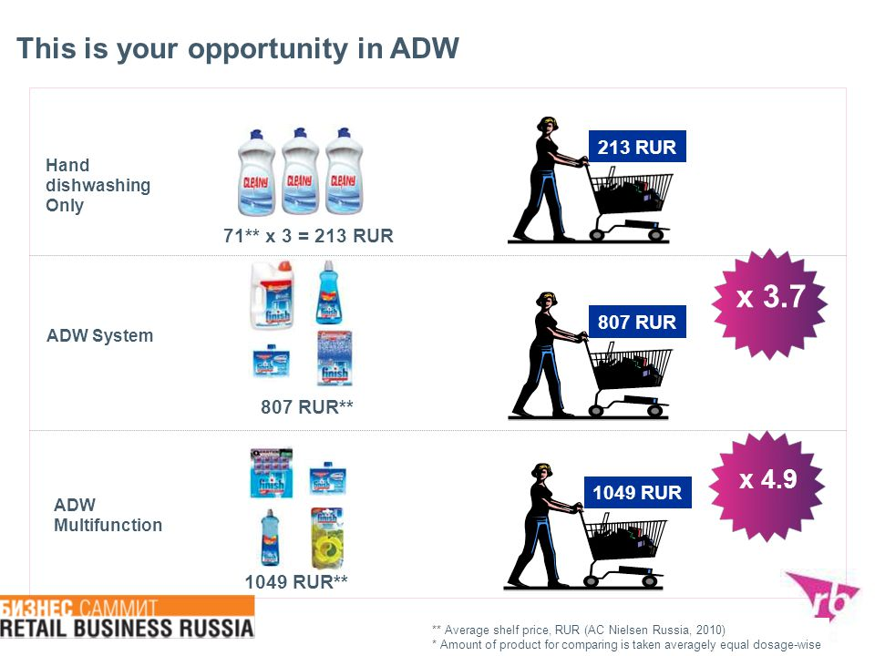 x 3.7 This is your opportunity in ADW x 4.9 213 RUR 71** х 3 = 213 RUR