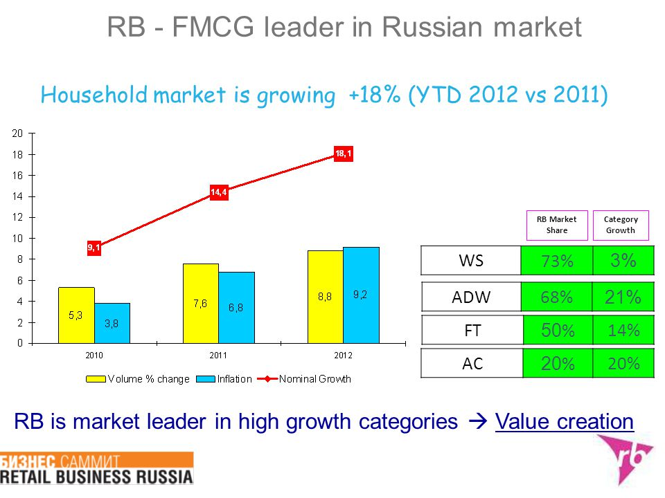 Household market is growing +18% (YTD 2012 vs 2011)