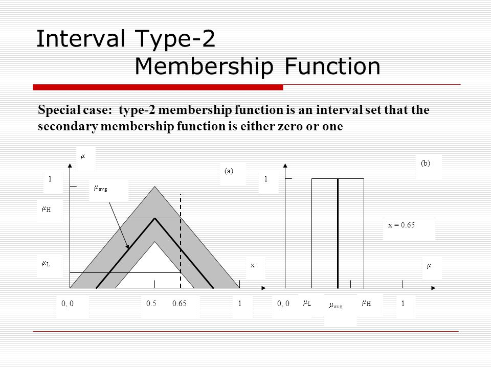 Interval Type-2 Membership Function