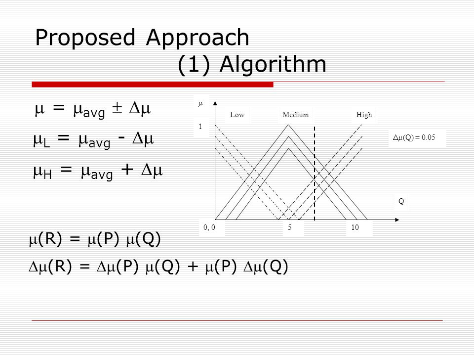 Proposed Approach (1) Algorithm