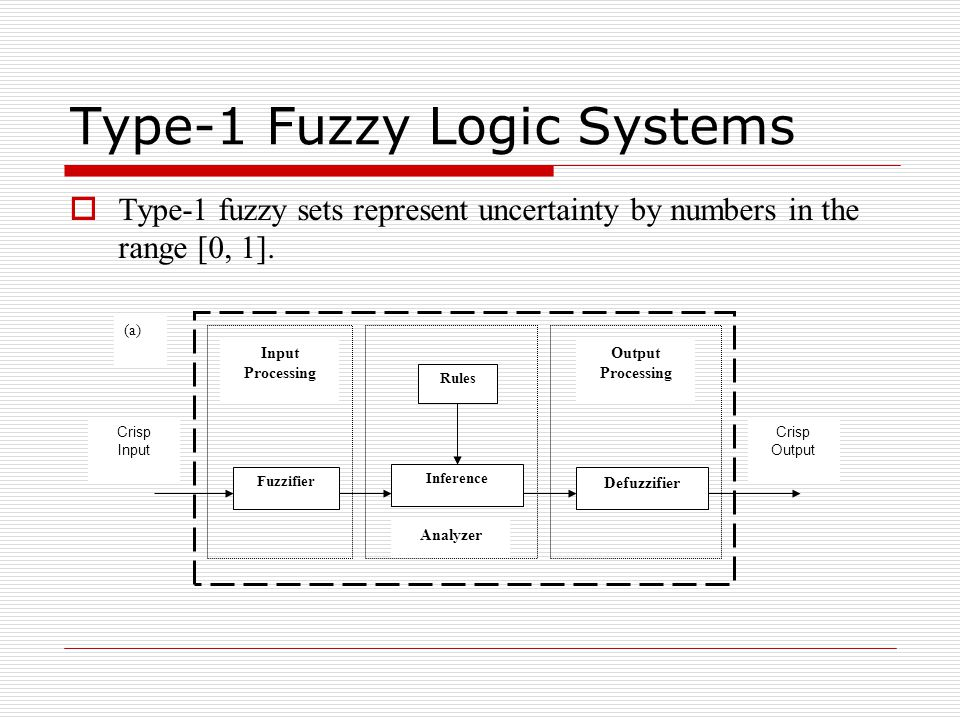 Type-1 Fuzzy Logic Systems