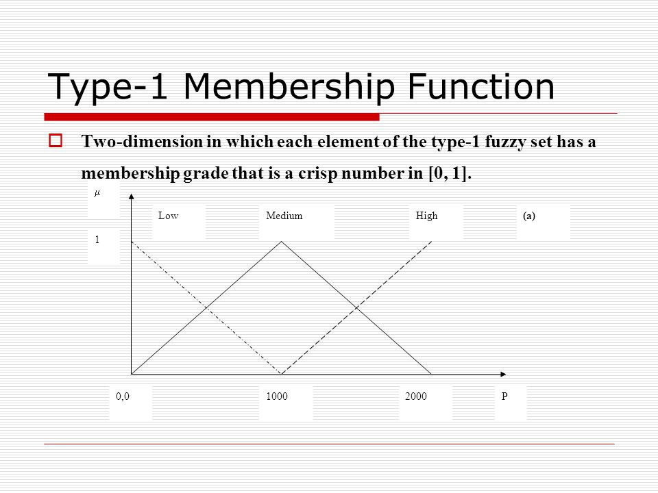 Type-1 Membership Function