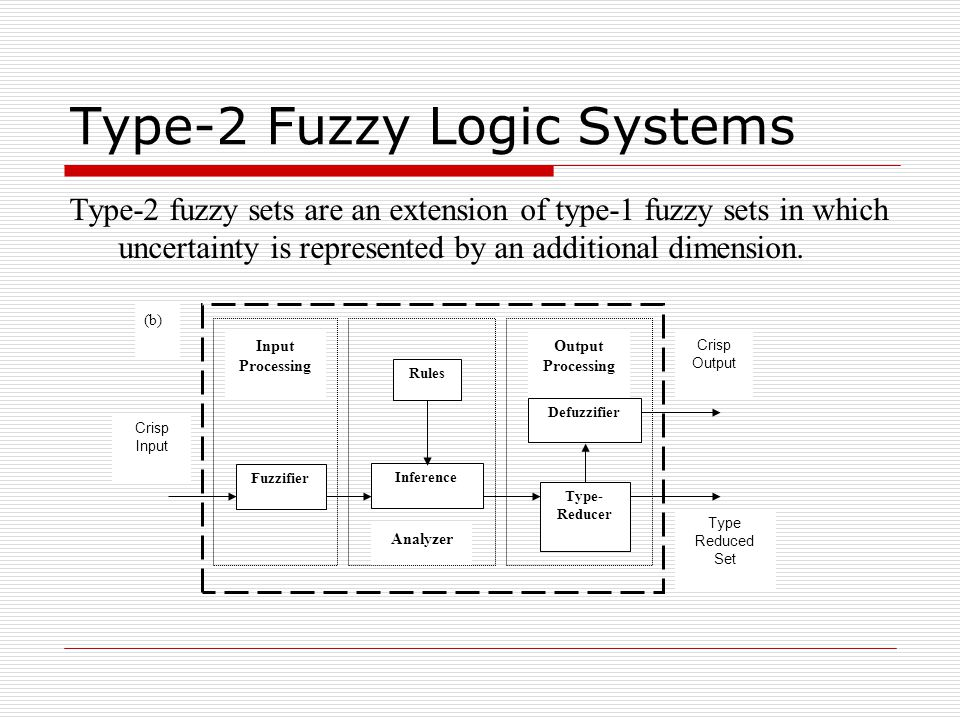 Type-2 Fuzzy Logic Systems