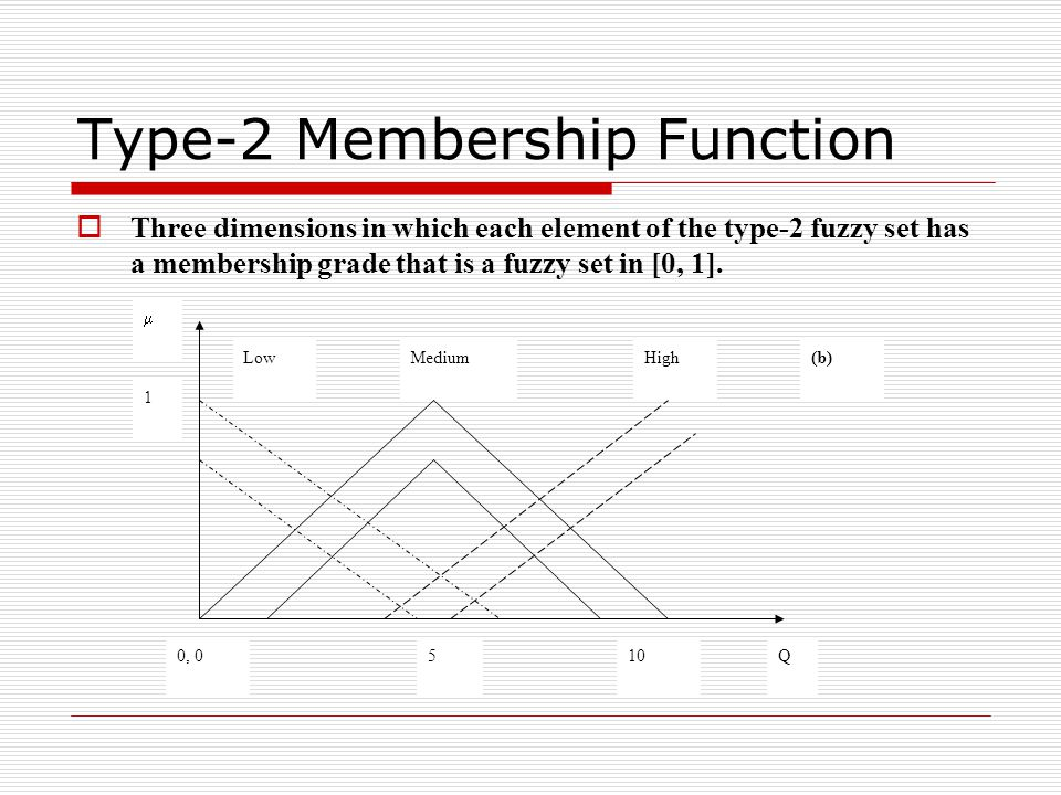 Type-2 Membership Function