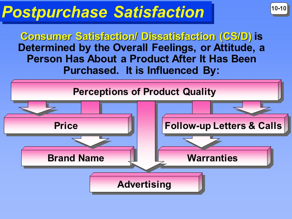 Perceptions of Product Quality Follow-up Letters & Calls