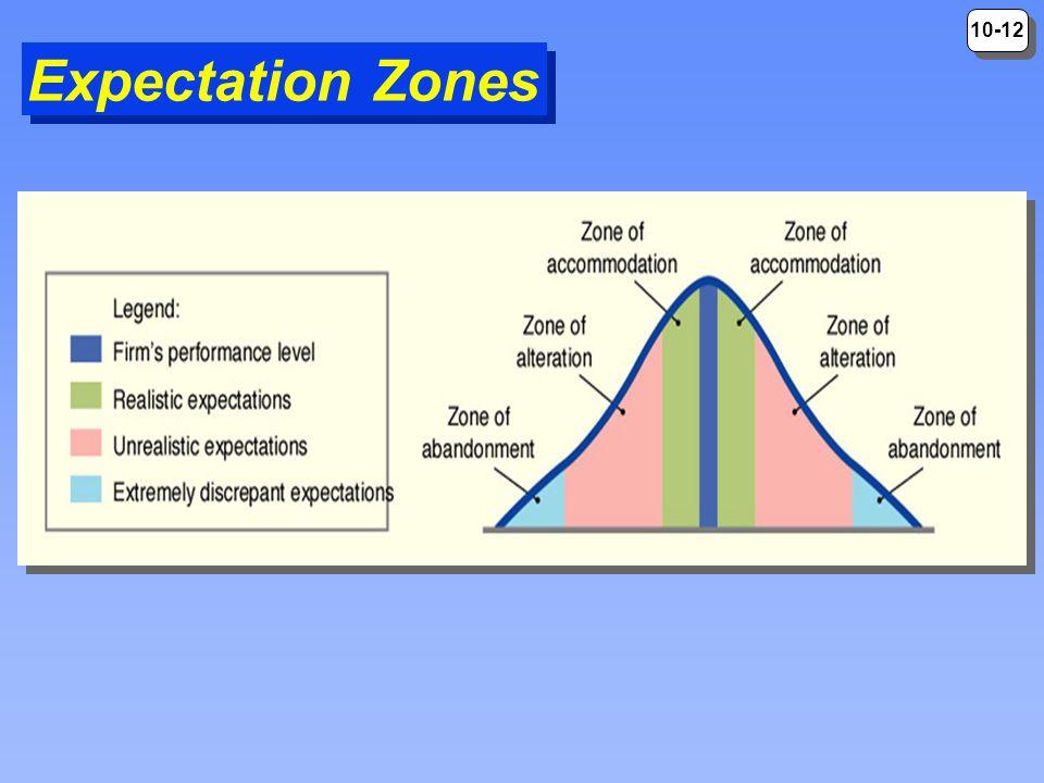Expectation Zones