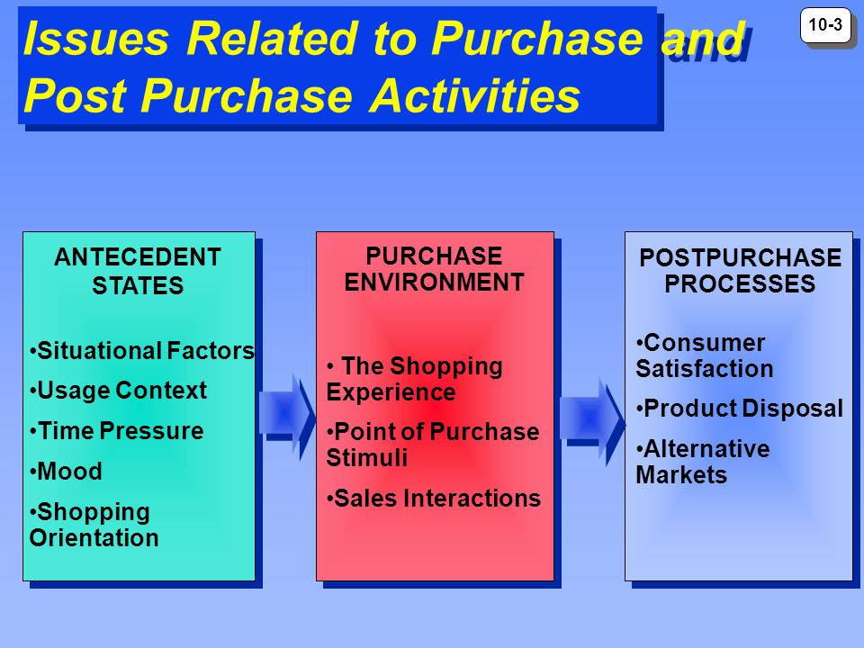 Issues Related to Purchase and Post Purchase Activities