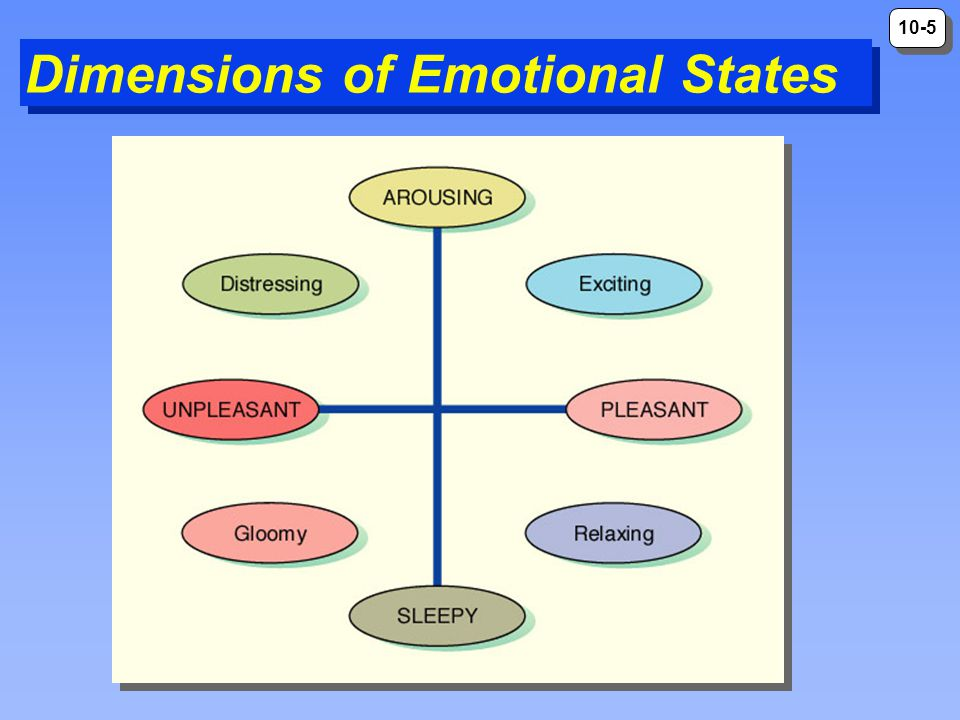 Dimensions of Emotional States